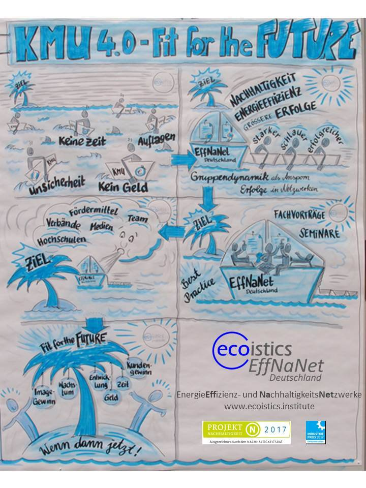 ecoistics EffNaNet Deutschland - KMU 4.0 - Fit for the Future